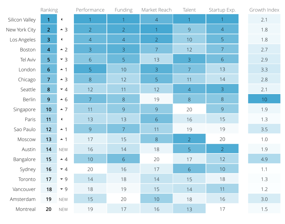 Global Startup Ecosystem Ranking