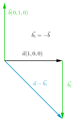 Geometric definition of subtracting two vectors