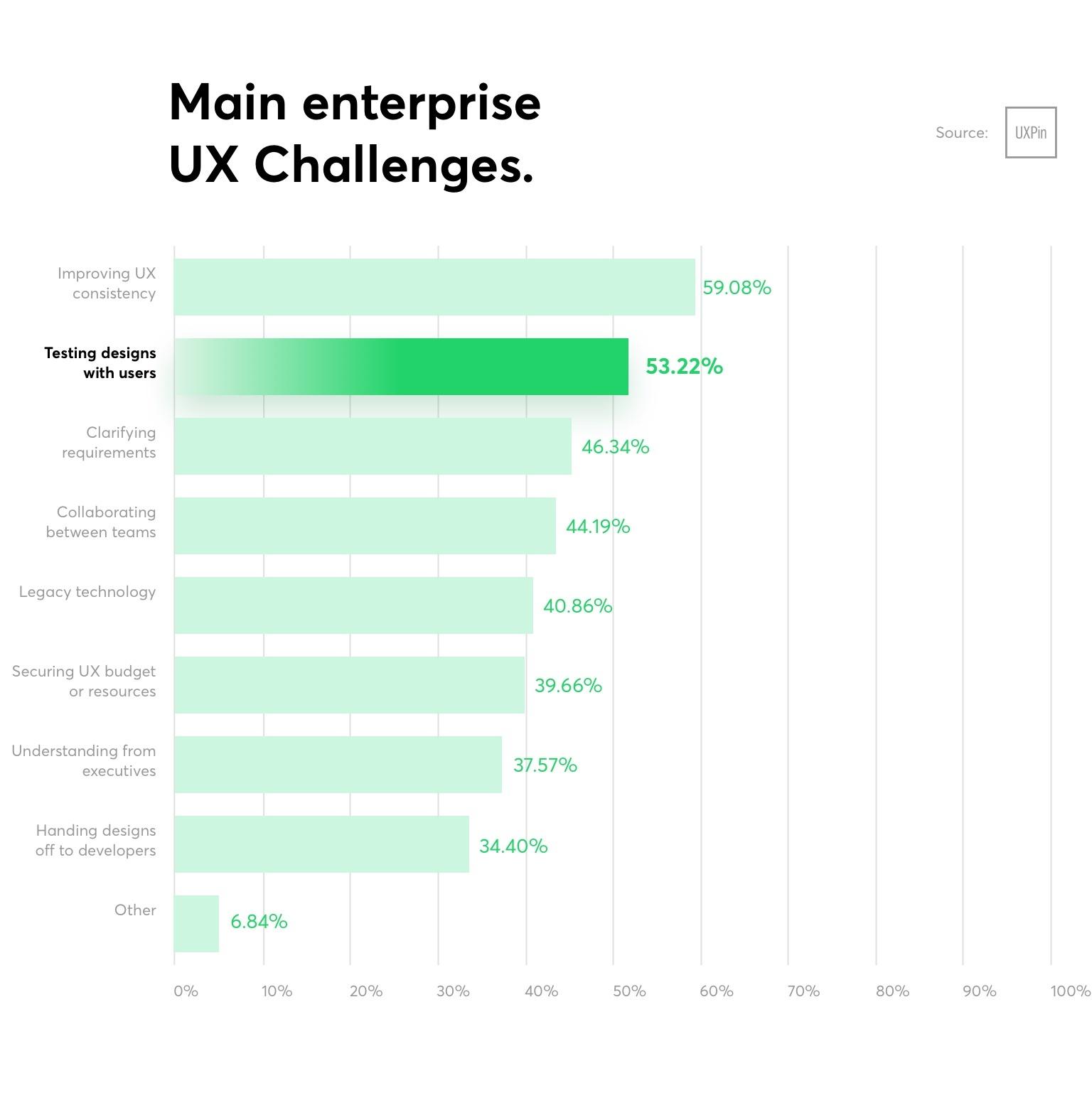 Main Enterprise UX challenges@2x