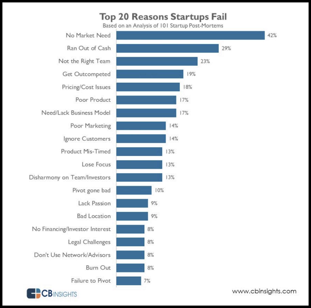 The-20-Reasons-Startups-Fail.pdf 2018-04-12 22-40-42